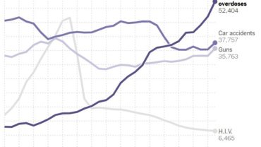 death-chart